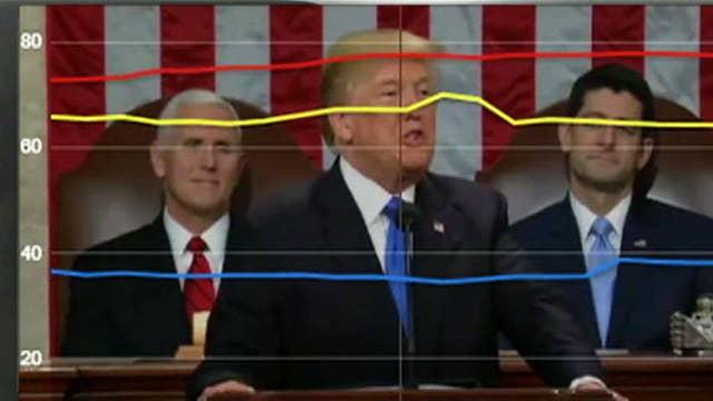 President Trump's SOTU gets the dial treatment