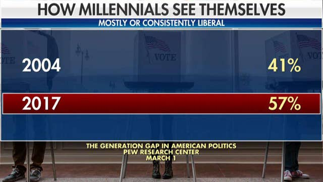 What can conservatives do to appeal to millennials?