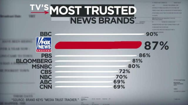 Americans put their trust in Fox News Channel
