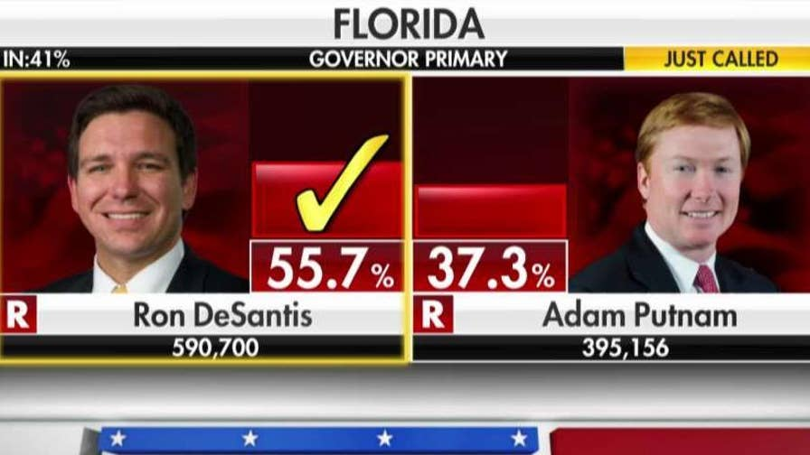 FOX News projects that Rep. Ron DeSantis, who was endorsed by President Trump, will beat Florida Agriculture Commissioner Adam Putnam in Florida's Republican gubernatorial primary. #Tucker