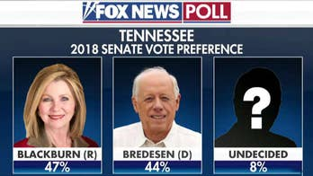 Fox News Poll: Blackburn up by three points in Tennessee Senate race