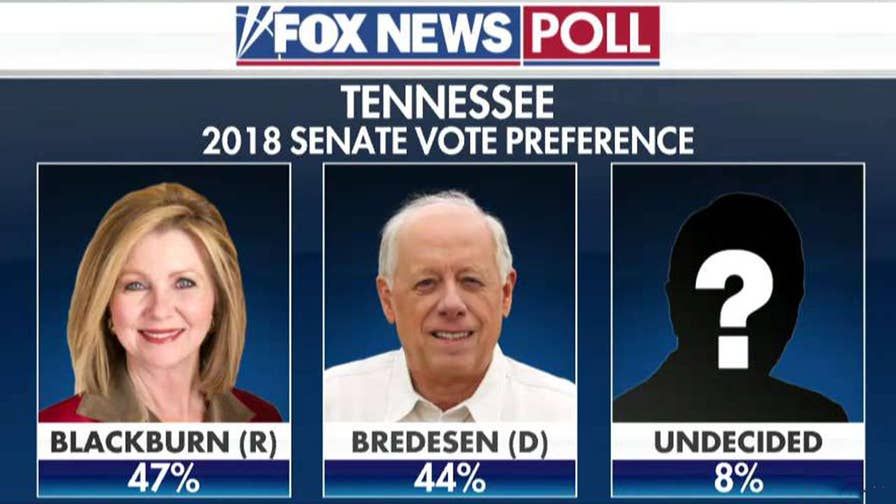 Republican Congresswoman Marsha Blackburn leads former Governor Phil Bredesen in Tennessee; Democrat Kyrsten Sinema is up three points on Republican Martha McSally in Arizona.