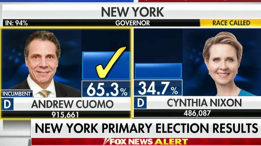 Cuomo defeats Cynthia Nixon in New York's Democratic gubernatorial primary.
