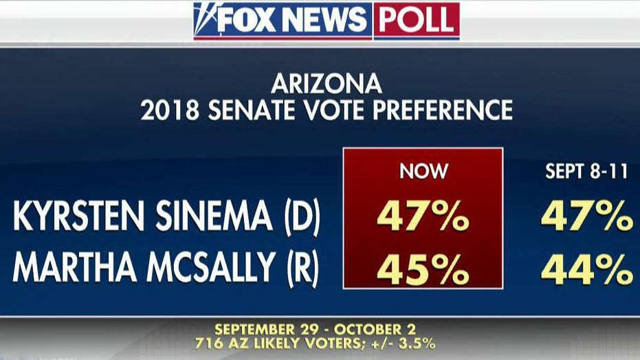 Fox News poll: Several Senate races tightening