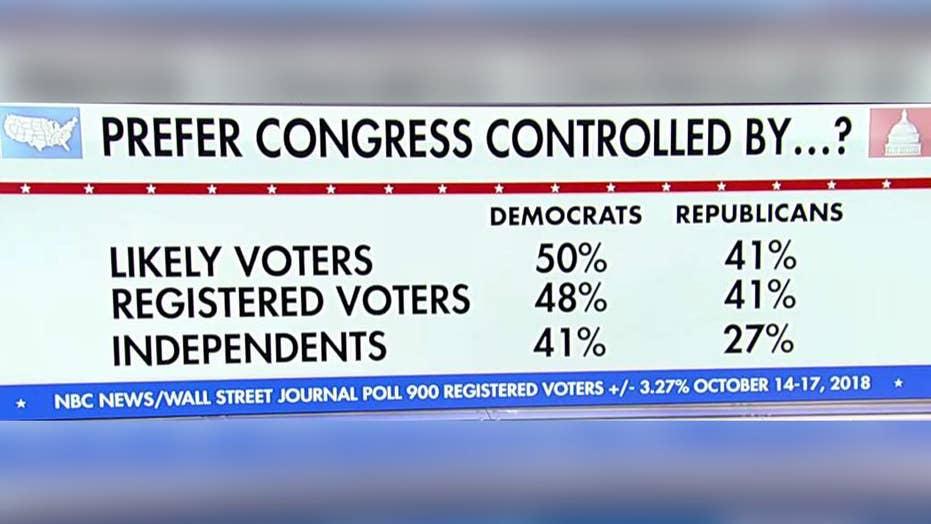 Could Democrats' 'blue wave' be a big bust?