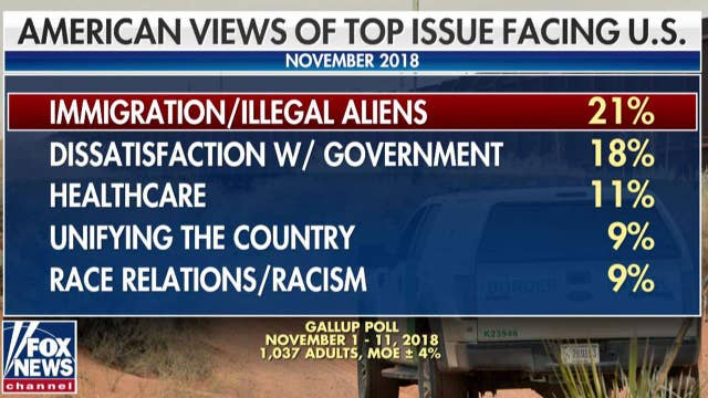 Poll: Americans now see immigration as top issue facing US