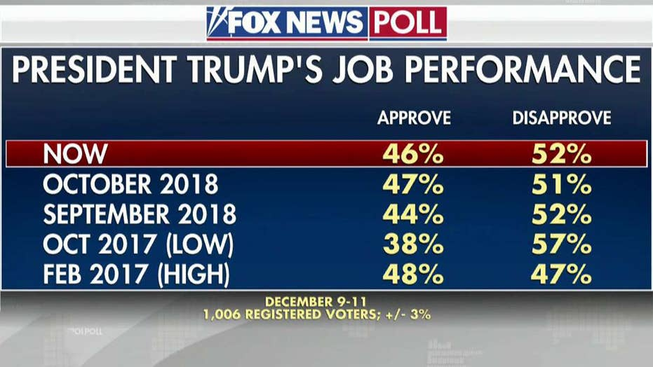 Fox News Poll: 46 percent approve of Trump's performance