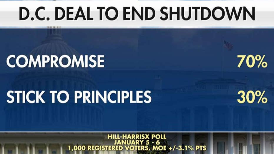 Poll: 70 percent of voters want both parties to compromise on deal to end government shutdown