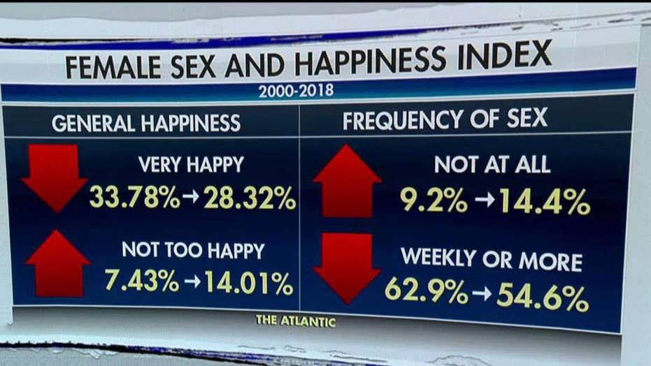 New study finds sex and happiness at record lows across America