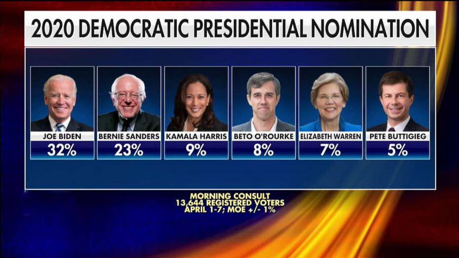 Who's up and who's down in the 2020 Democrat presidential field