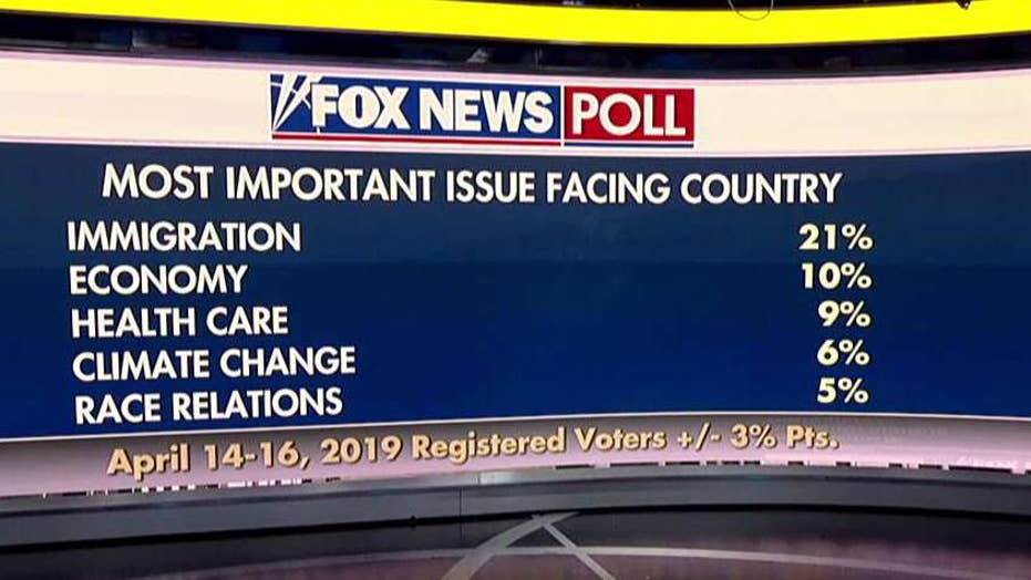 Fox News Poll: Immigration tops the list of voter concerns