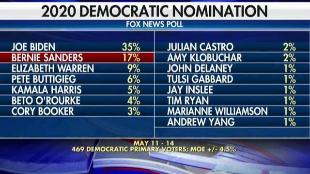 Fox News Poll: Biden up by double digits in Democratic race