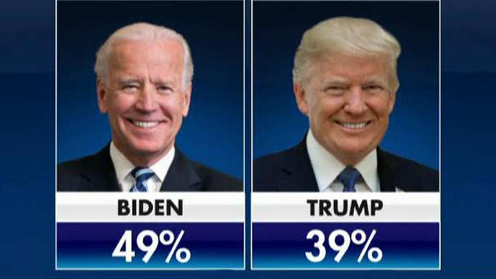 Fox News poll shows Trump down by 10 points to Biden