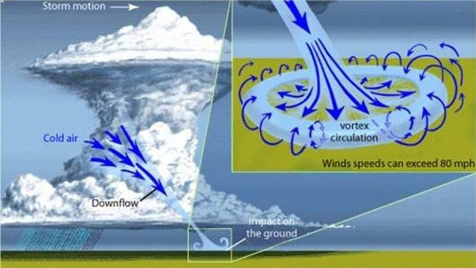 What is a microburst? What to know about this type of damaging wind
