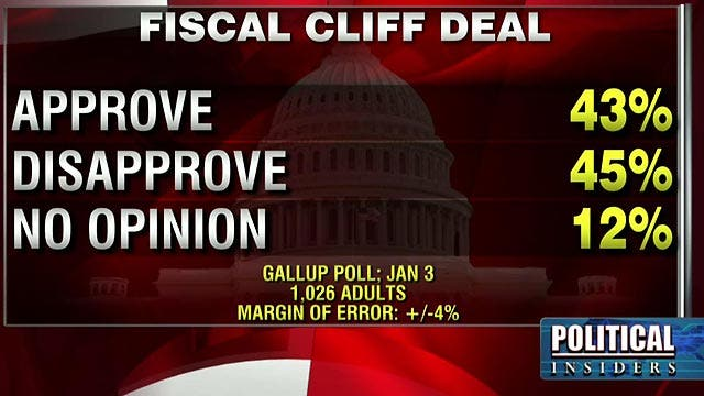 Poll: Americans divided along party lines on 'fiscal' fix