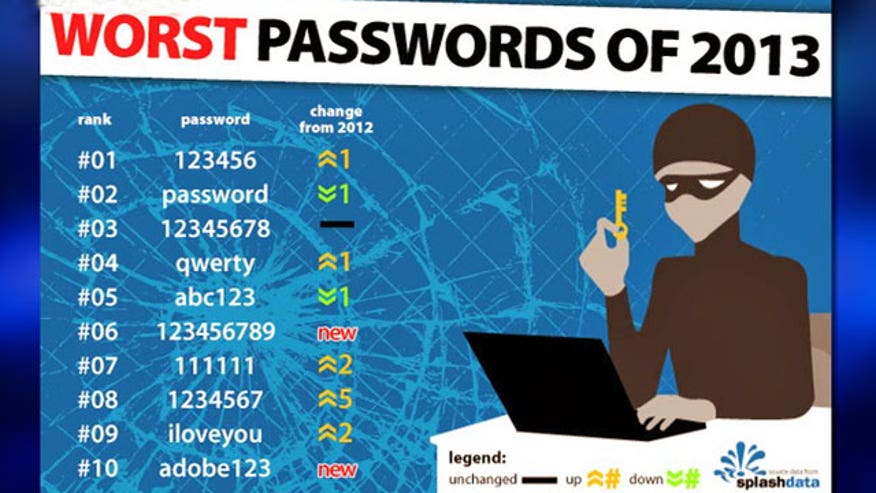 Megabyte: The worst passwords of 2013; Spotify gets physical; Can tech make you more attractive?