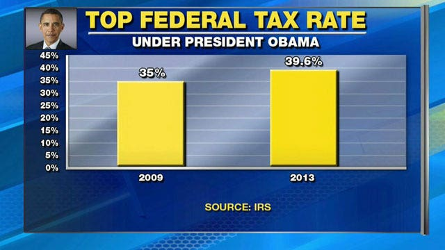 Report: Obama sought record number of tax increases