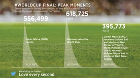 The World Cup held more than the world's attention -- it broke social media records.