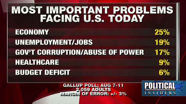 Poll: Economy tops voters' concerns