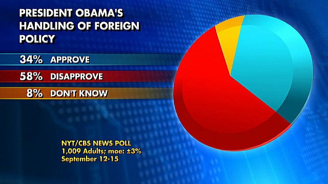 Poll: President losing public support on foreign policy