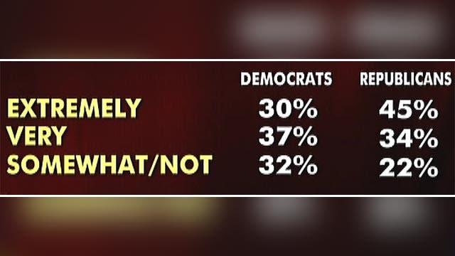 New Fox News poll shows voter indifference to midterms