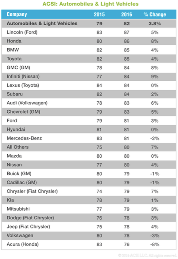 Lincoln displaces lexus atop acsi 39 s recent satisfaction for Ford motor company customer satisfaction survey