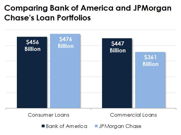 Bank Of America Home Equity Loan