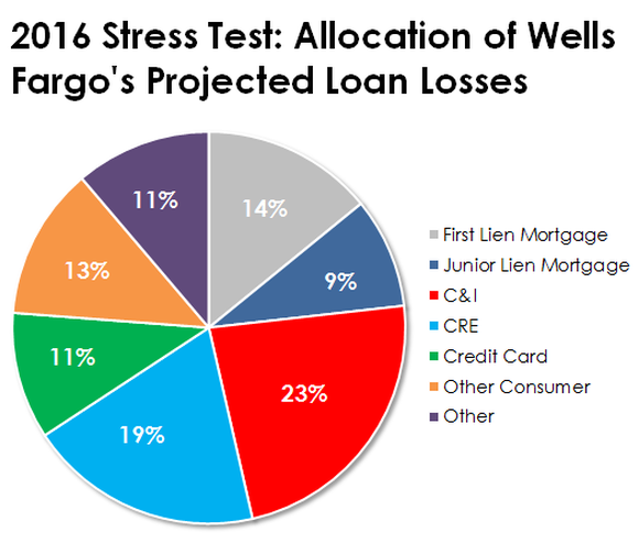 Stress Test Business: Wells Fargo And The Stress Test In 3 Charts
