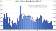 Take a Look: Jobless Claims Back Below 400K