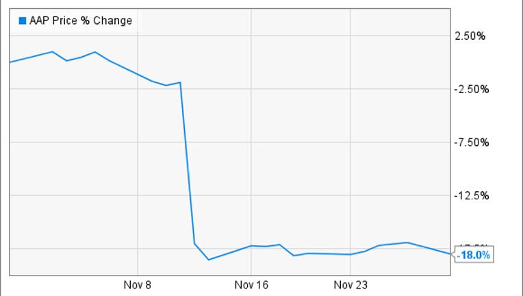 Why Advance Auto Parts Inc Stock Fell 18 In November Fox