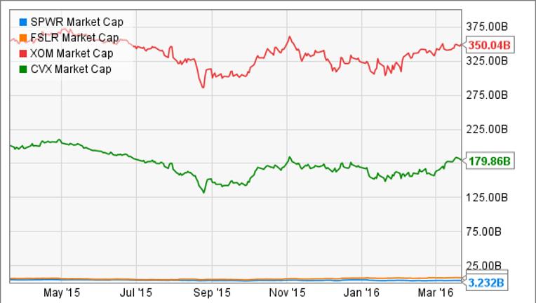 2 Incredibly Cheap Solar Stocks
