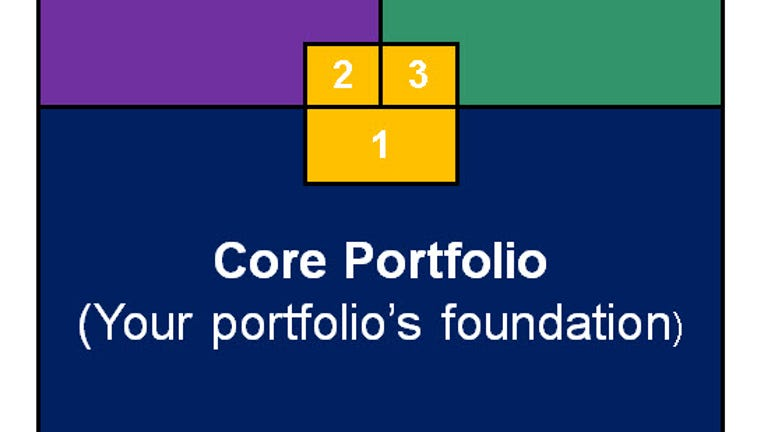 business in portfolio should be related How much cash should i keep in my portfolio  new investors often want to know how much cash they should keep in their portfolio,  the balance small business.
