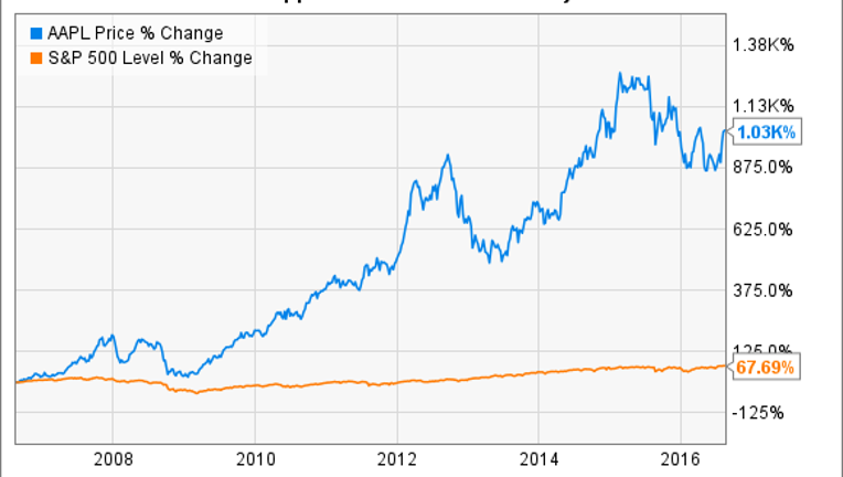 Apple Stock History in 2 Charts and 2 Tables