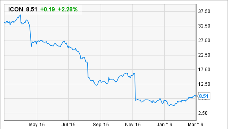 Why Iconix Brand Group Stock Jumped 31% in February | Fox