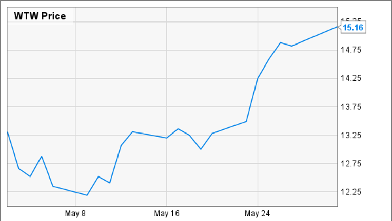 Why Weight Watchers International Soared 17% Last Month