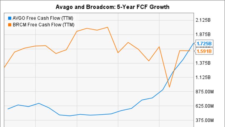 3 Reasons Avago Technologies Ltd (Broadcom Ltd) Stock Could Fall