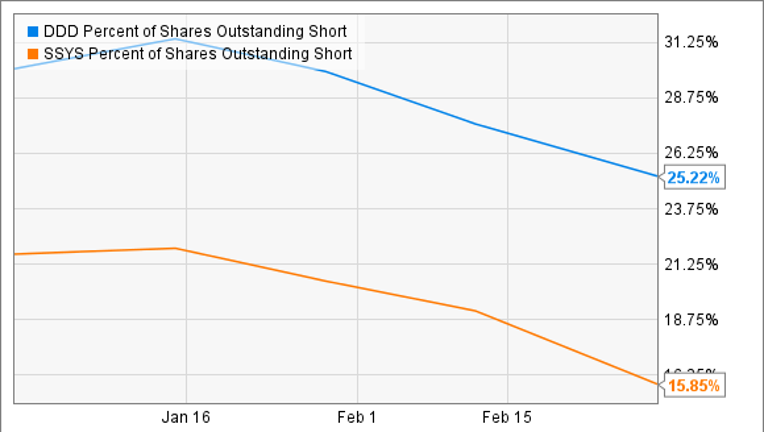About to Buy 3D Printing Stocks? Read This First
