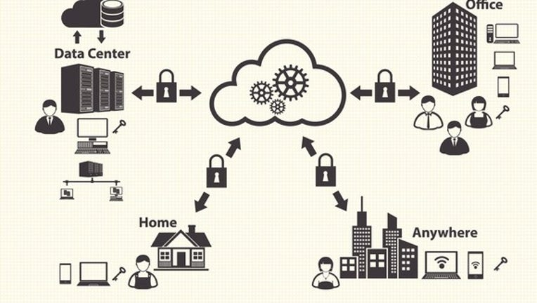 What Is Cloud Computing Good For?