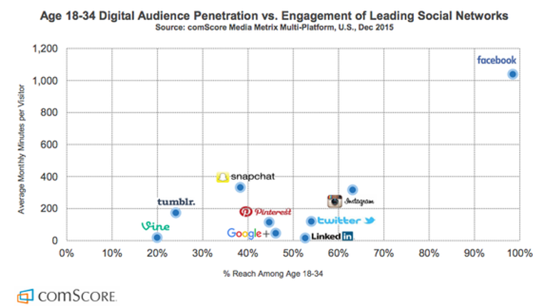 Is Snapchat a Threat to Facebook? 2 Charts Offer Conflicting Answers