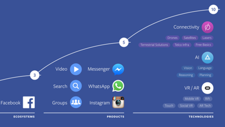 Facebook Inc's Dev Conference: The Future Begins Now