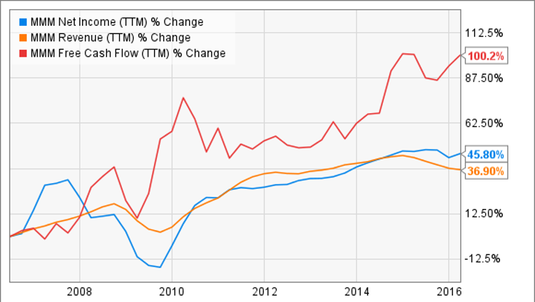 3 Dividend Growth Stocks to Buy in June