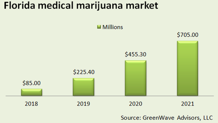 How Big Is the Opportunity for Marijuana Stocks in Florida?