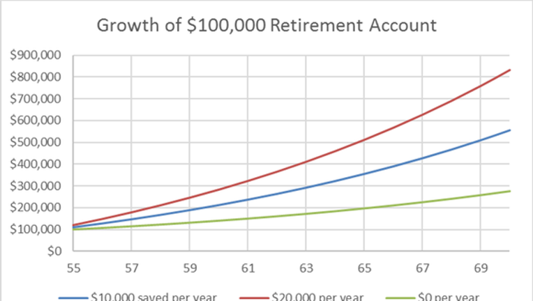 Here's What the Average Baby Boomer Has Saved for Retirement