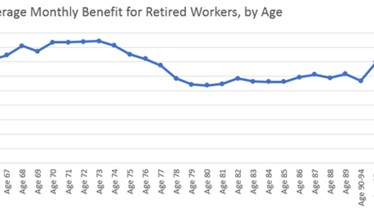 1 Chart That Shows the Average Monthly Social Security Benefit Retirees Can Expect, by Age