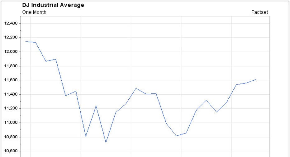 DJIA Factset August Chart 2011
