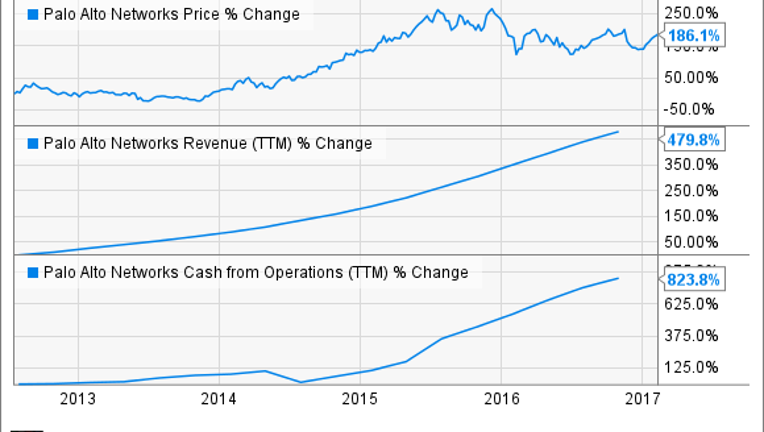 3 Stocks Poised to Generate Way More Cash in 2017