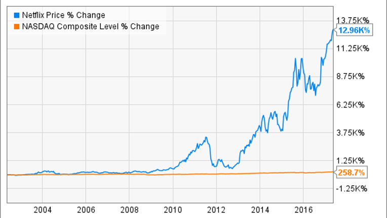 how to buy netflix stock  and why you should want to