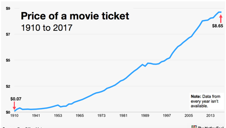 Over 100 Years of Average Movie Ticket Prices in 1 Chart