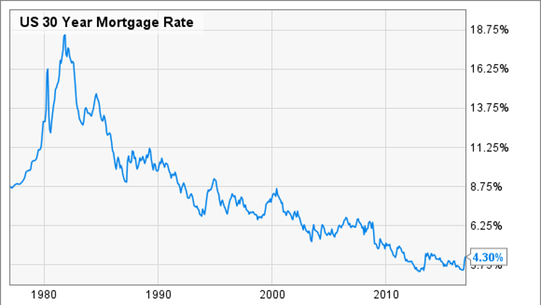 7 Facts About Mortgages You Didn't Know