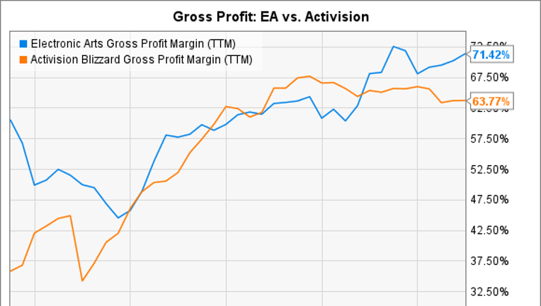 Here's What to Look for in Activision Blizzard Inc.'s Earnings Report